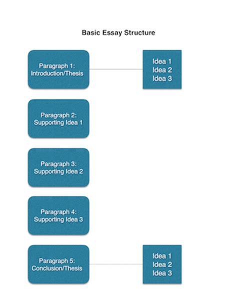 Topic for compare contrast essay